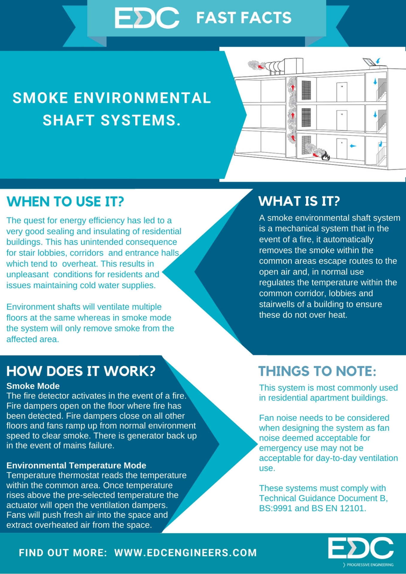 EDC Fast Facts 15: Smoke Environmental Shaft Systems.